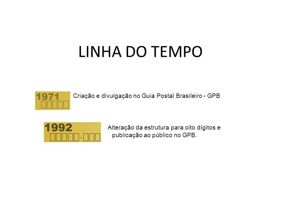 LINHA DO TEMPO Criação e divulgação no Guia Postal Brasileiro - GPB Alteração da estrutura para oito dígitos e publicação ao público no GPB.