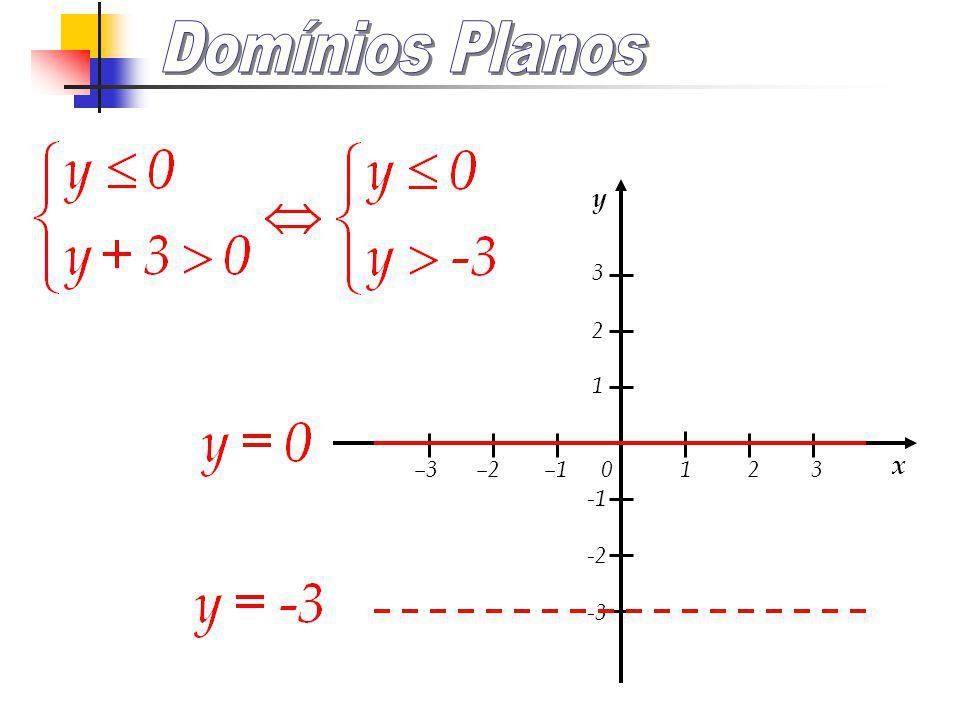 –3 –2 –1 0 1 2 3 3 2 1 -2 -3 y x Também se pode escrever:
