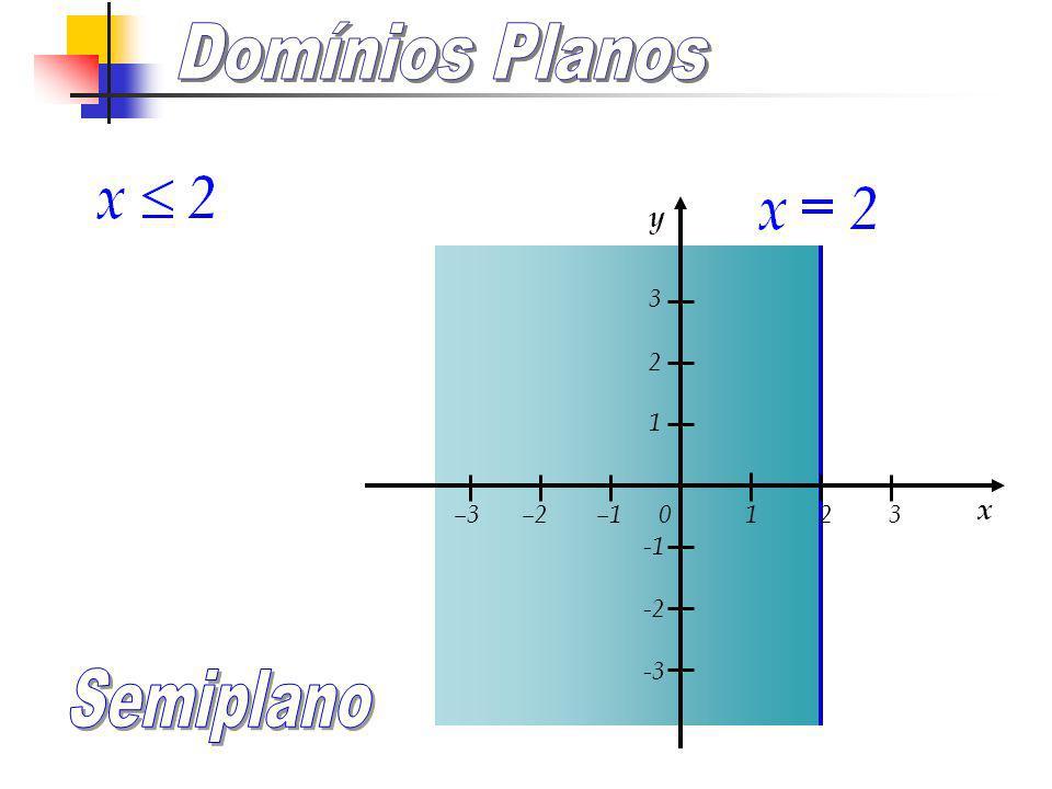 –3 –2 –1 0 1 2 3 3 2 1 -2 -3 y x