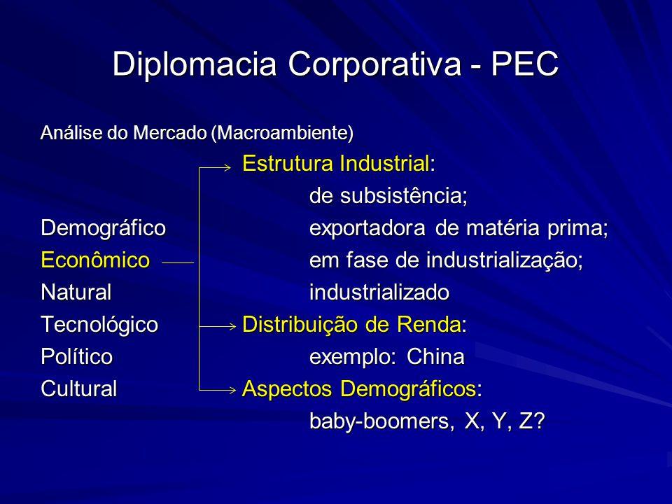 Diplomacia Corporativa - PEC Análise do Mercado (Macroambiente) Estrutura Industrial: de subsistência; Demográficoexportadora de matéria prima; Econôm
