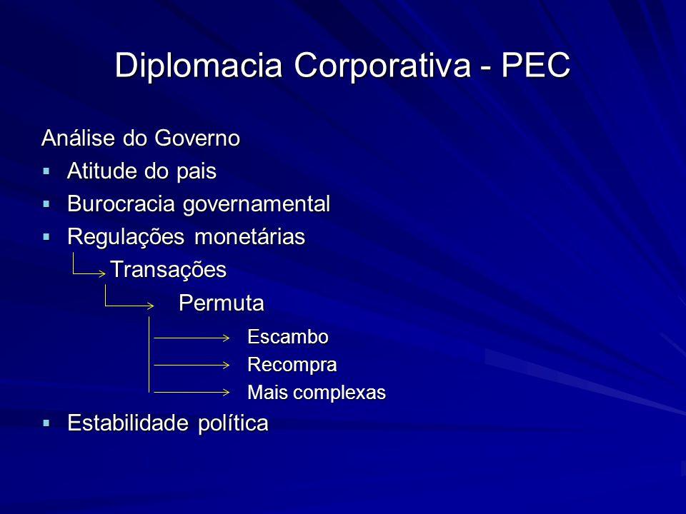 Diplomacia Corporativa - PEC Análise do Governo Atitude do pais Atitude do pais Burocracia governamental Burocracia governamental Regulações monetária