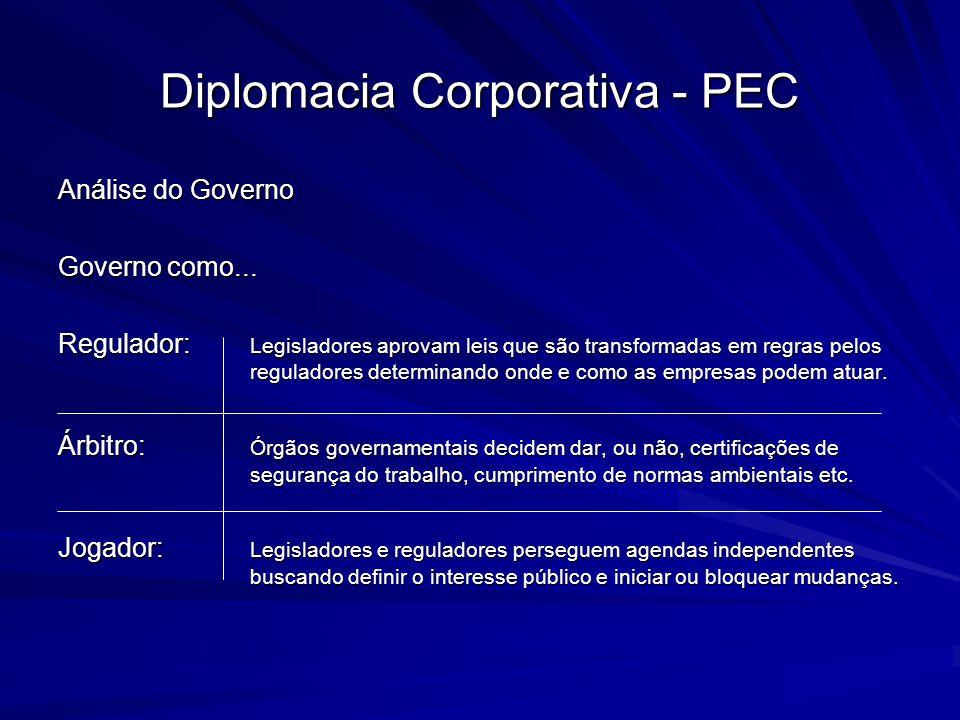 Diplomacia Corporativa - PEC Análise do Governo Governo como... Regulador: Legisladores aprovam leis que são transformadas em regras pelos reguladores