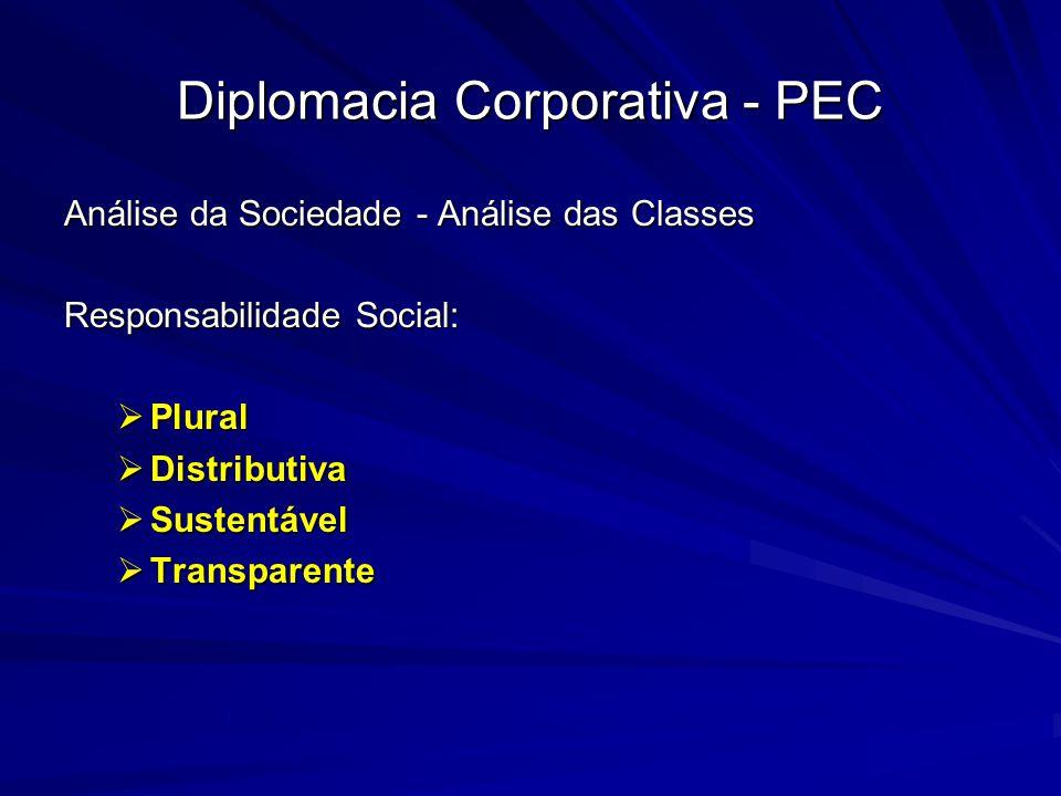 Diplomacia Corporativa - PEC Análise da Sociedade - Análise das Classes Responsabilidade Social: Plural Plural Distributiva Distributiva Sustentável S