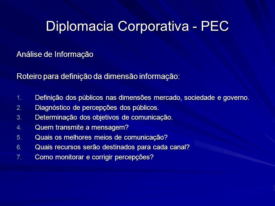 Diplomacia Corporativa - PEC Análise de Informação Roteiro para definição da dimensão informação: 1. Definição dos públicos nas dimensões mercado, soc