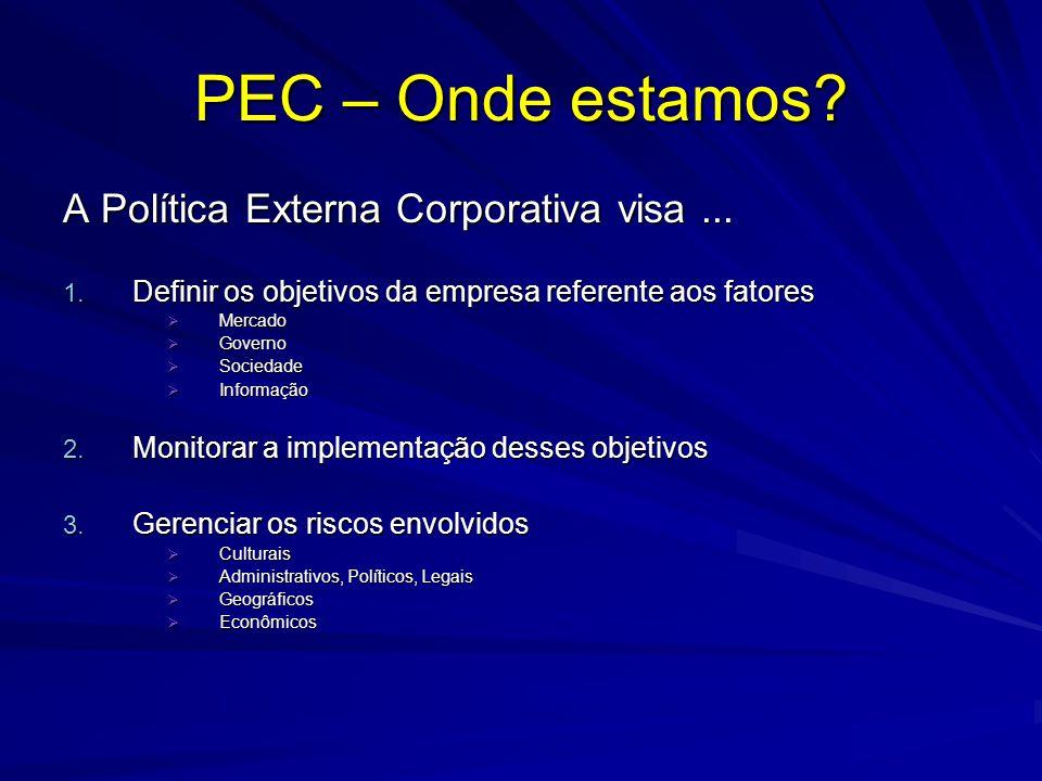 PEC – Onde estamos? A Política Externa Corporativa visa... 1. Definir os objetivos da empresa referente aos fatores Mercado Mercado Governo Governo So