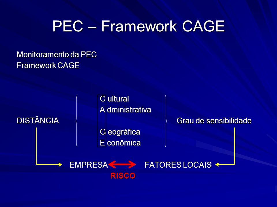 PEC – Framework CAGE Monitoramento da PEC Framework CAGE C ultural A dministrativa DISTÂNCIA Grau de sensibilidade G eográfica E conômica EMPRESA FATO