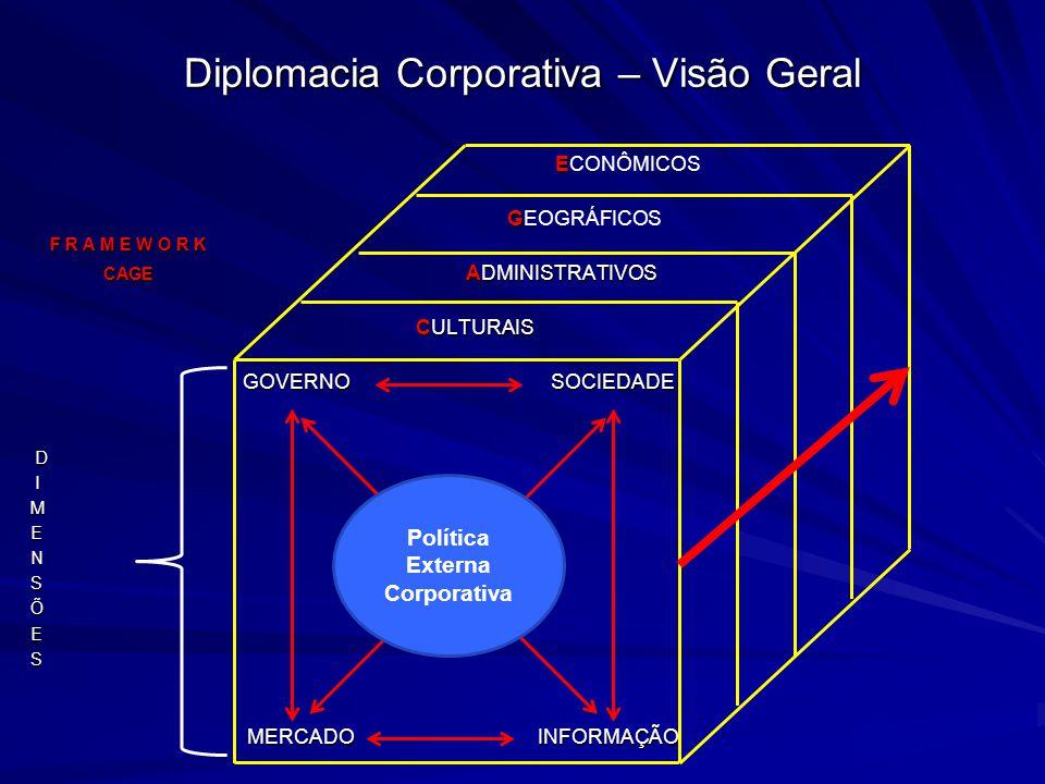 Diplomacia Corporativa – Visão Geral E ECONÔMICOS G GEOGRÁFICOS F R A M E W O R K CAGE ADMINISTRATIVOS CAGE ADMINISTRATIVOS CULTURAIS CULTURAIS GOVERN