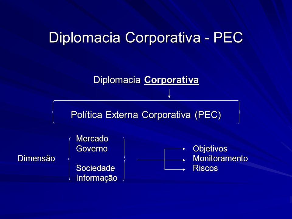 Diplomacia Corporativa - PEC Diplomacia Corporativa Política Externa Corporativa (PEC) Mercado GovernoObjetivos Dimensão Monitoramento SociedadeRiscos