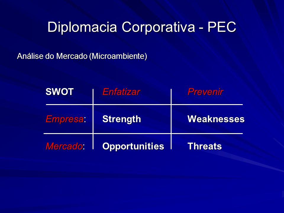 Diplomacia Corporativa - PEC Análise do Mercado (Microambiente) SWOTEnfatizarPrevenir Empresa:StrengthWeaknesses Mercado:OpportunitiesThreats