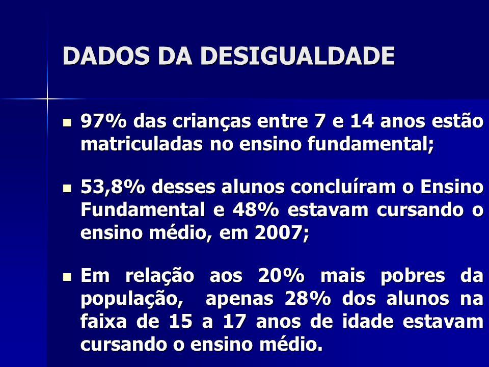 DADOS DA DESIGUALDADE No Brasil, a média de anos de estudo da população de 15 anos ou mais de idade cresceu timidamente de 7,0 anos, em 2005, para 7,3 anos em 2007.