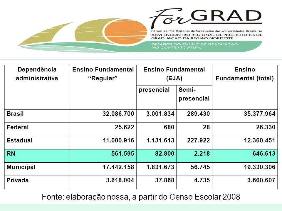 Fonte: elaboração nossa, a partir do Censo Escolar 2008 Dependência administrativa Ensino Fundamental Regular Ensino Fundamental (EJA) Ensino Fundamental (total) presencial Semi- presencial Brasil 32.086.700 3.001.834 289.43035.377.964 Federal 25.622 680 2826.330 Estadual 11.000.916 1.131.613 227.92212.360.451 RN 561.595 82.800 2.218646.613 Municipal 17.442.158 1.831.673 56.74519.330.306 Privada 3.618.004 37.868 4.7353.660.607