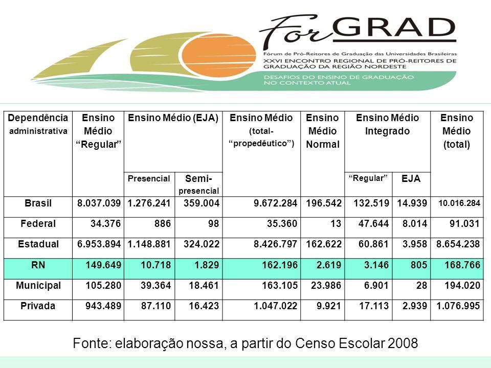 Fonte: elaboração nossa, a partir do Censo Escolar 2008 Dependência administrativa Ensino Médio Regular Ensino Médio (EJA) Ensino Médio (total- propedêutico) Ensino Médio Normal Ensino Médio Integrado Ensino Médio (total) Presencial Semi- presencial Regular EJA Brasil8.037.0391.276.241359.0049.672.284196.542132.51914.939 10.016.284 Federal34.3768869835.3601347.6448.01491.031 Estadual6.953.8941.148.881324.0228.426.797162.62260.8613.9588.654.238 RN149.64910.7181.829162.1962.6193.146805168.766 Municipal105.28039.36418.461163.10523.9866.90128194.020 Privada943.48987.11016.4231.047.0229.92117.1132.9391.076.995