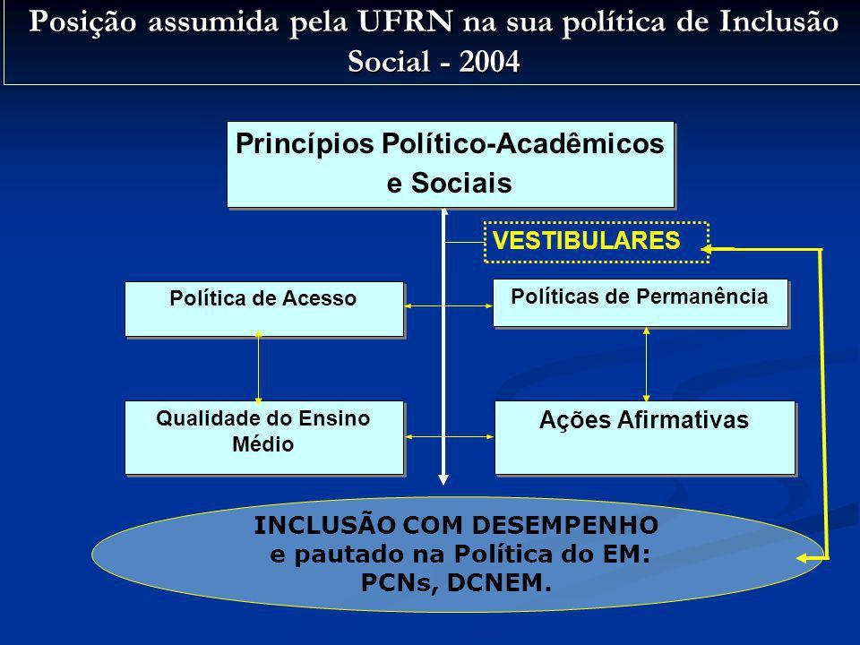 Posição assumida pela UFRN na sua política de Inclusão Social - 2004 Princípios Político-Acadêmicos e Sociais Política de Acesso Políticas de Permanên