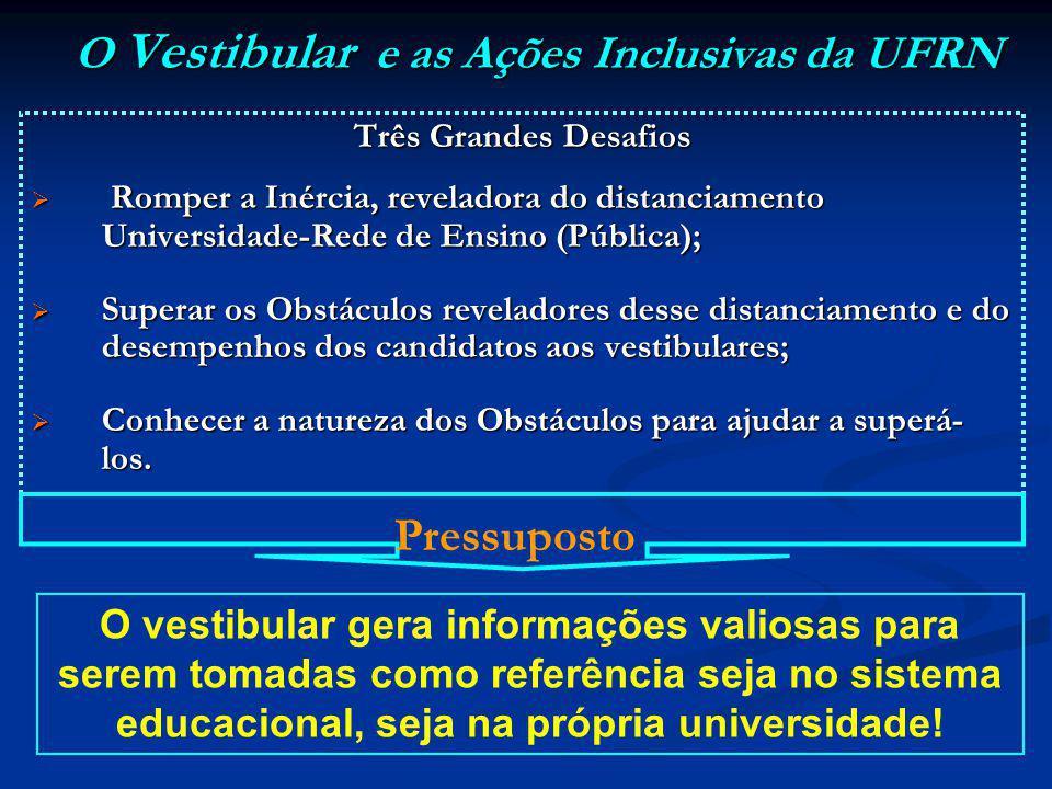 O Vestibular e as Ações Inclusivas da UFRN Três Grandes Desafios Romper a Inércia, reveladora do distanciamento Universidade-Rede de Ensino (Pública);