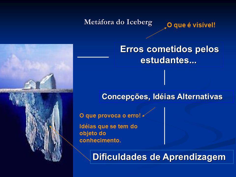 Metáfora do Iceberg Erros cometidos pelos estudantes... Erros cometidos pelos estudantes... Concepções, Idéias Alternativas Dificuldades de Aprendizag