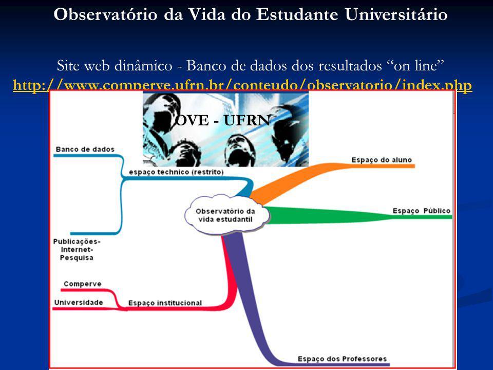 Observatório da Vida do Estudante Universitário Site web dinâmico - Banco de dados dos resultados on line http://www.comperve.ufrn.br/conteudo/observa