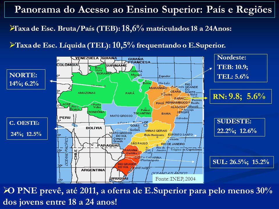 Taxa de Esc. Bruta/País (TEB): 18,6% matriculados 18 a 24Anos: Taxa de Esc. Líquida (TEL): 10,5% frequentando o E.Superior. O PNE prevê, até 2011, a o