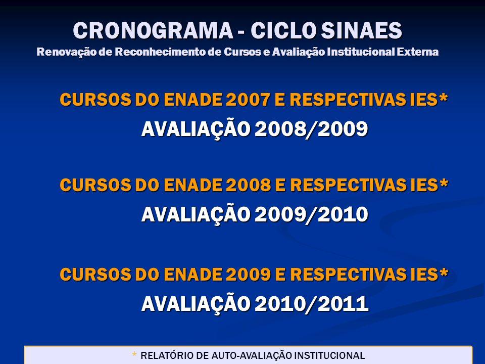 CRONOGRAMA - CICLO SINAES Renovação de Reconhecimento de Cursos e Avaliação Institucional Externa CURSOS DO ENADE 2007 E RESPECTIVAS IES* AVALIAÇÃO 2008/2009 CURSOS DO ENADE 2008 E RESPECTIVAS IES* AVALIAÇÃO 2009/2010 CURSOS DO ENADE 2009 E RESPECTIVAS IES* AVALIAÇÃO 2010/2011 * RELATÓRIO DE AUTO-AVALIAÇÃO INSTITUCIONAL