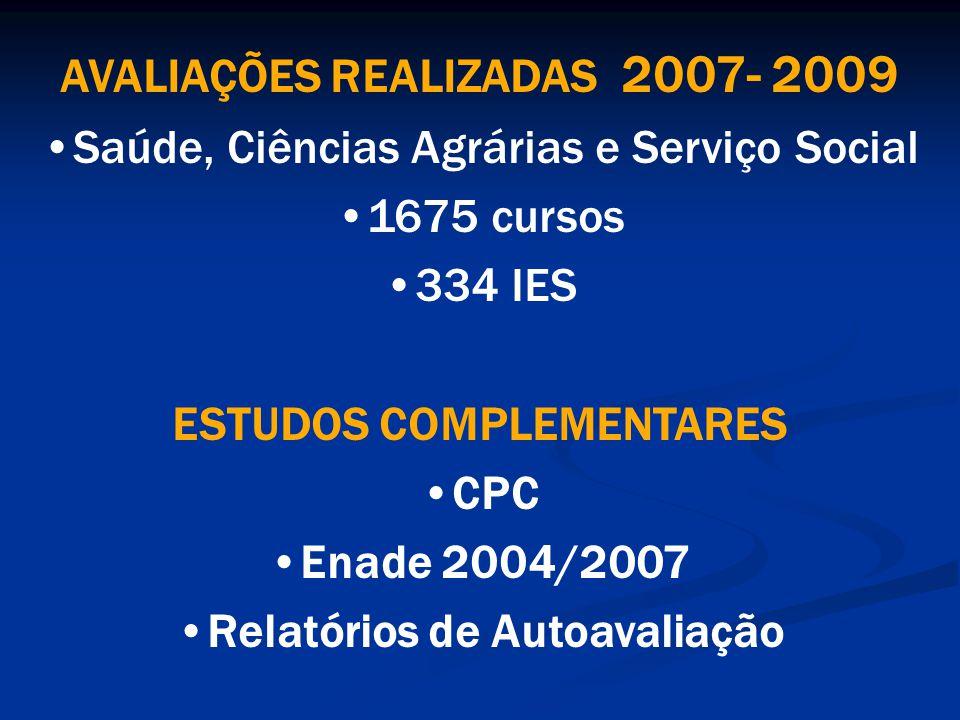 AVALIAÇÕES REALIZADAS 2007- 2009 Saúde, Ciências Agrárias e Serviço Social 1675 cursos 334 IES ESTUDOS COMPLEMENTARES CPC Enade 2004/2007 Relatórios de Autoavaliação