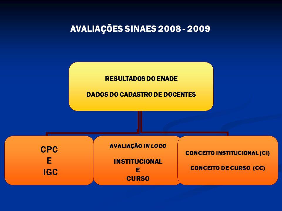 RESULTADOS DO ENADE DADOS DO CADASTRO DE DOCENTES CPC E IGC AVALIAÇÃO IN LOCO INSTITUCIONAL E CURSO CONCEITO INSTITUCIONAL (CI) CONCEITO DE CURSO (CC) AVALIAÇÕES SINAES 2008 - 2009