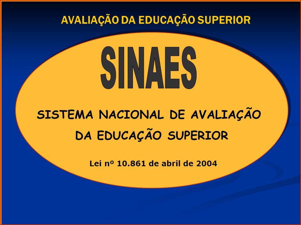 SISTEMA NACIONAL DE AVALIAÇÃO DA EDUCAÇÃO SUPERIOR SISTEMA NACIONAL DE AVALIAÇÃO DA EDUCAÇÃO SUPERIOR Lei nº 10.861 de abril de 2004 AVALIAÇÃO DA EDUC