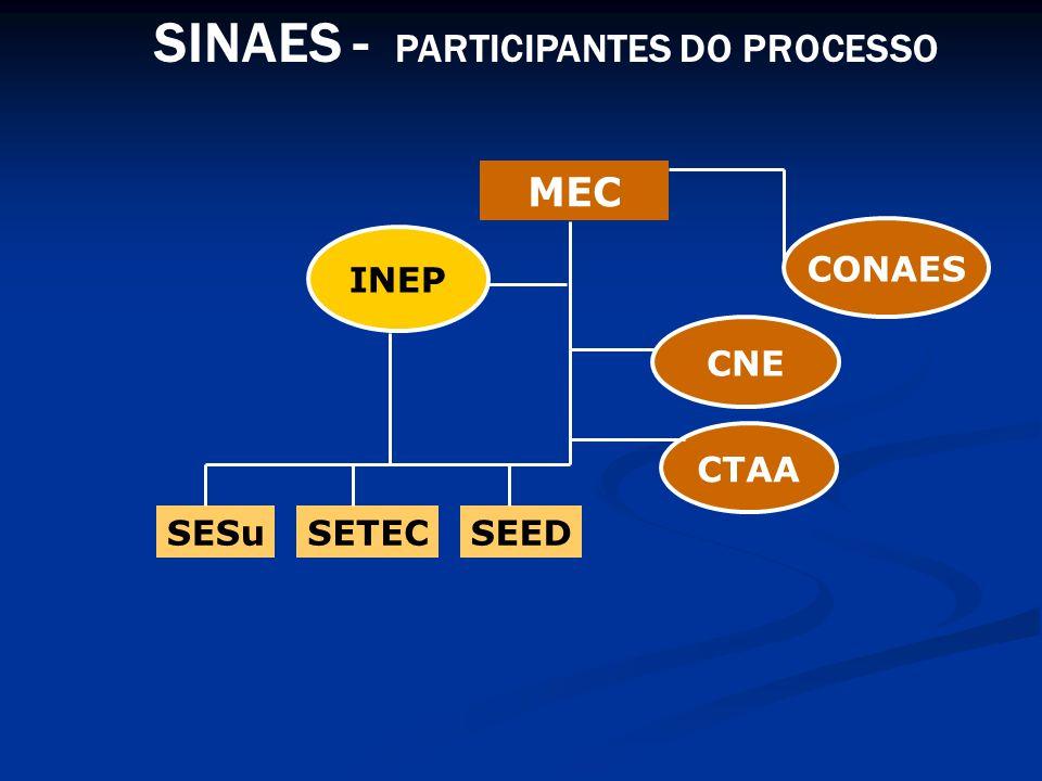 IMPLEMENTAR O SINAES COMPETÊNCIAS DO INEP/DAES LEI 10.861/2004 IES 2mil e 300 CURSOS 23 mil ESTUDANTES 5 milhões