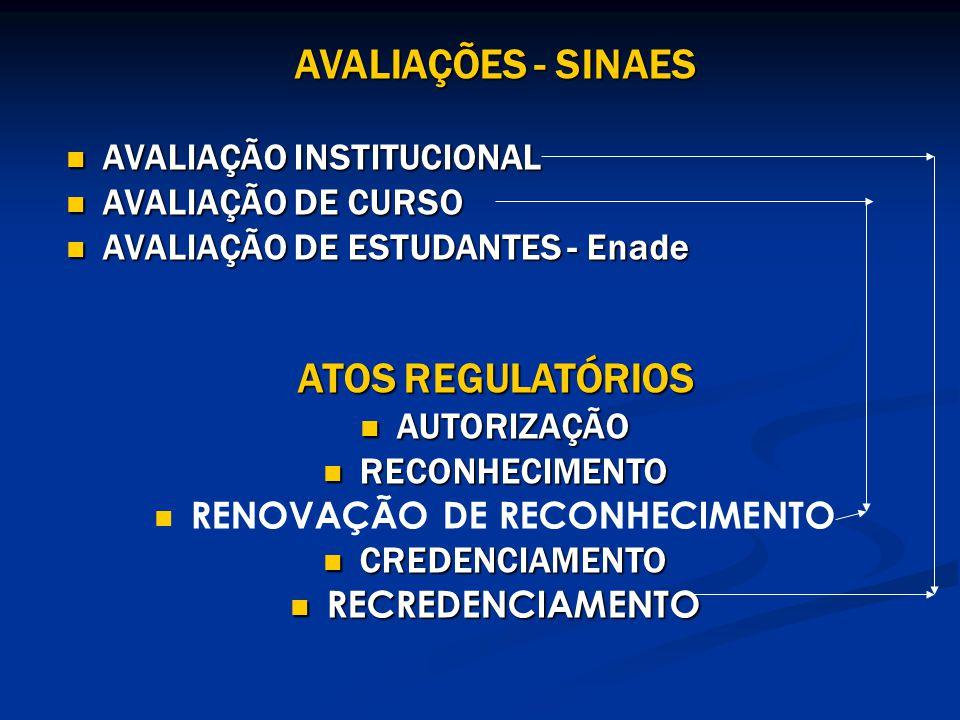 AVALIAÇÕES - SINAES AVALIAÇÃO INSTITUCIONAL AVALIAÇÃO INSTITUCIONAL AVALIAÇÃO DE CURSO AVALIAÇÃO DE CURSO AVALIAÇÃO DE ESTUDANTES - Enade AVALIAÇÃO DE