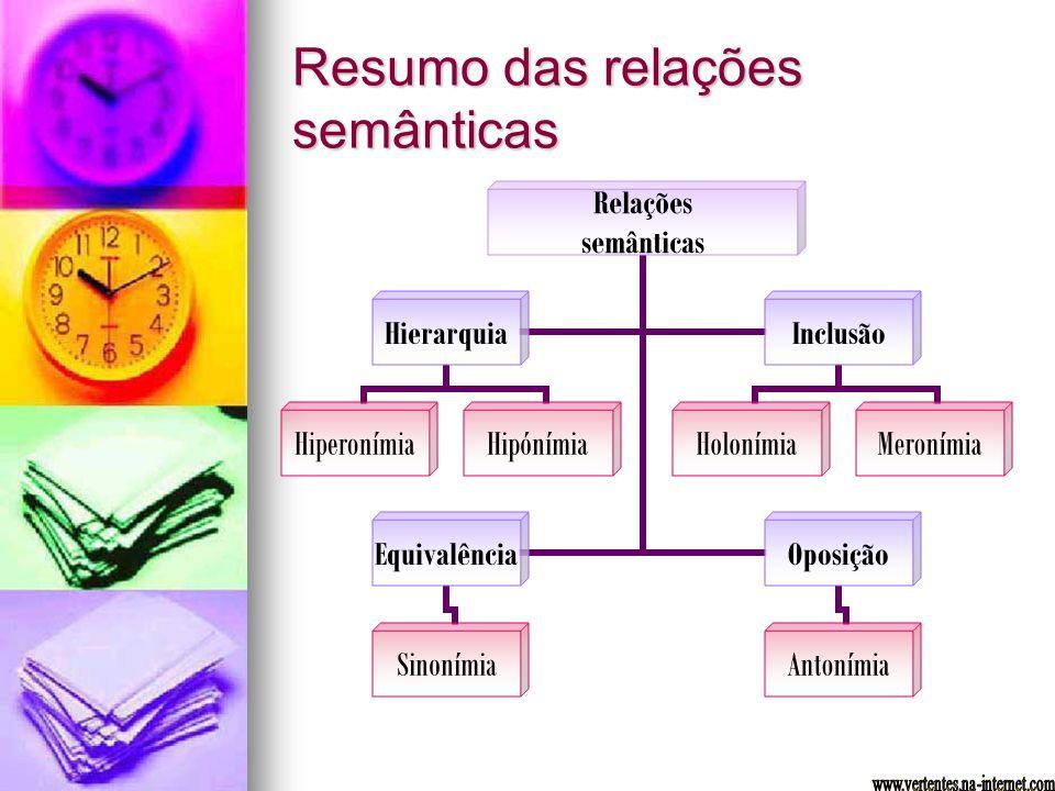 Resumo das relações semânticas Relações semânticas Hierarquia HiperonímiaHipónímia Inclusão HolonímiaMeronímia Equivalência Sinonímia Oposição Antoním