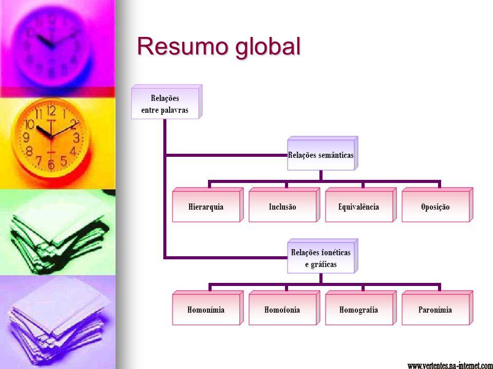 Resumo global Relações entre palavras Relações semânticas HierarquiaInclusãoEquivalênciaOposição Relações fonéticas e gráficas HomonímiaHomofoniaHomog