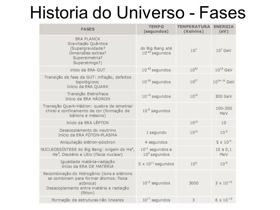 Historia do Universo - Fases