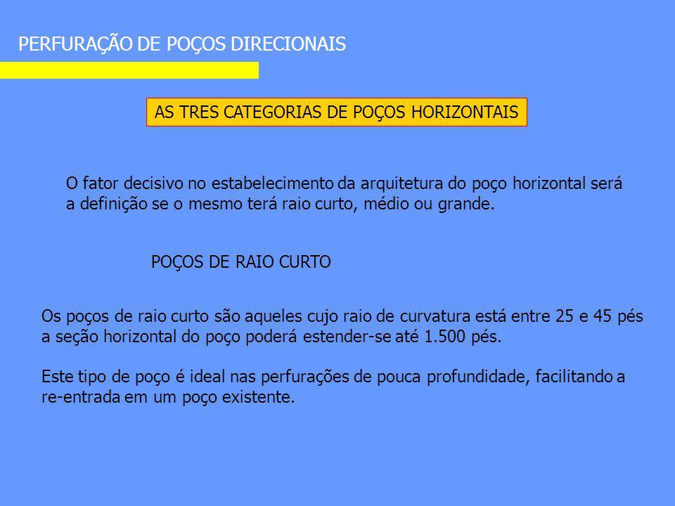 PERFURAÇÃO DE POÇOS DIRECIONAIS AS TRES CATEGORIAS DE POÇOS HORIZONTAIS O fator decisivo no estabelecimento da arquitetura do poço horizontal será a d