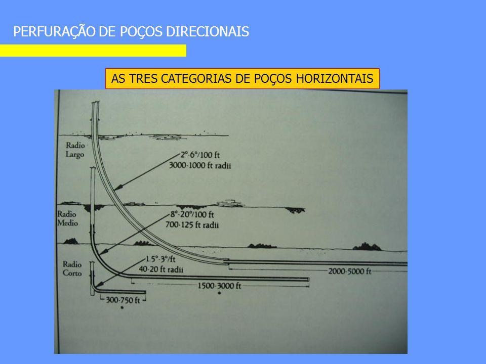 PERFURAÇÃO DE POÇOS DIRECIONAIS AS TRES CATEGORIAS DE POÇOS HORIZONTAIS
