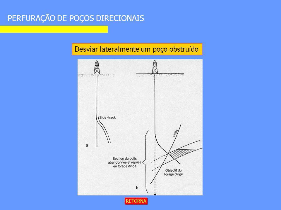 PERFURAÇÃO DE POÇOS DIRECIONAIS RETORNA Desviar lateralmente um poço obstruído