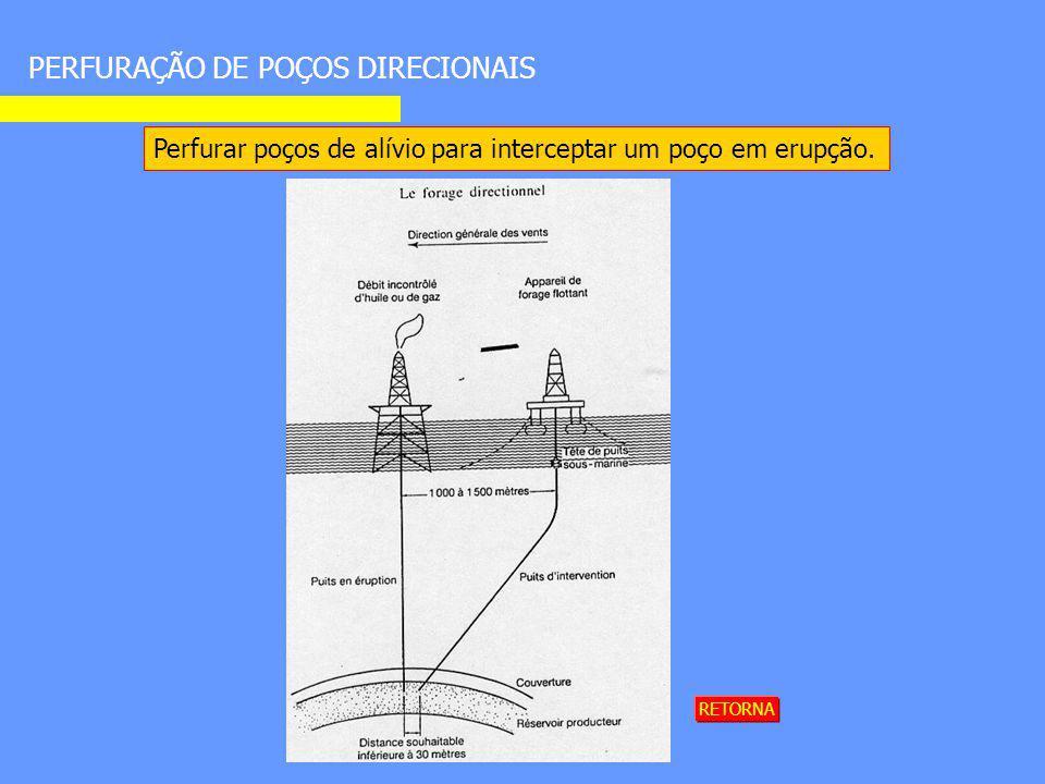 PERFURAÇÃO DE POÇOS DIRECIONAIS Perfurar poços de alívio para interceptar um poço em erupção. RETORNA