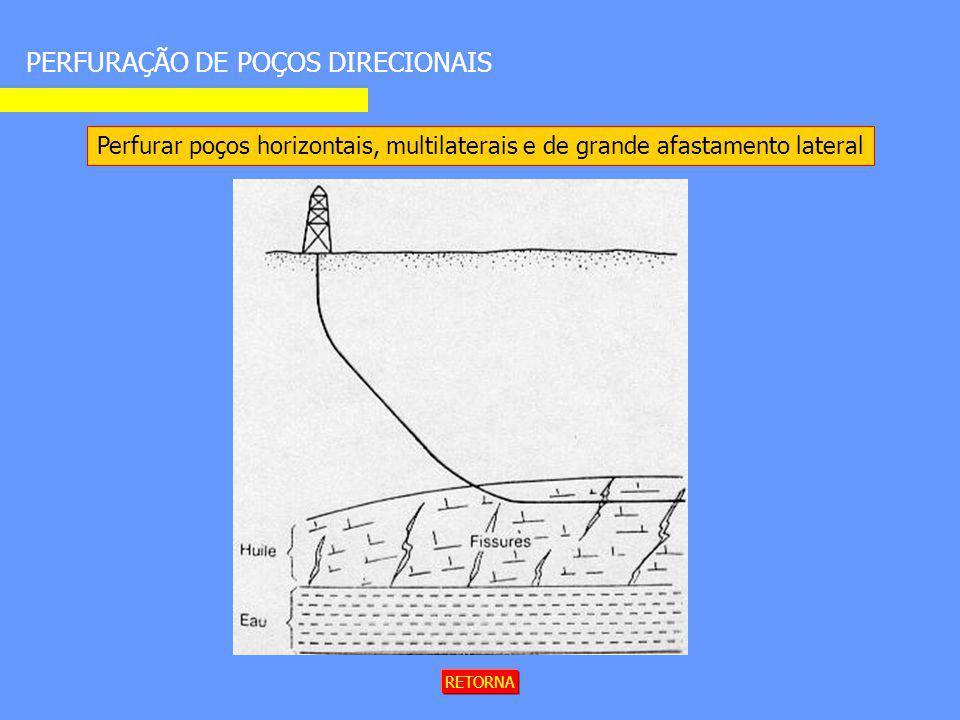 Perfurar poços horizontais, multilaterais e de grande afastamento lateral PERFURAÇÃO DE POÇOS DIRECIONAIS RETORNA
