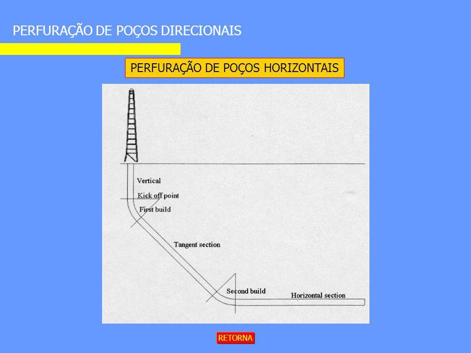 PERFURAÇÃO DE POÇOS DIRECIONAIS PERFURAÇÃO DE POÇOS HORIZONTAIS RETORNA
