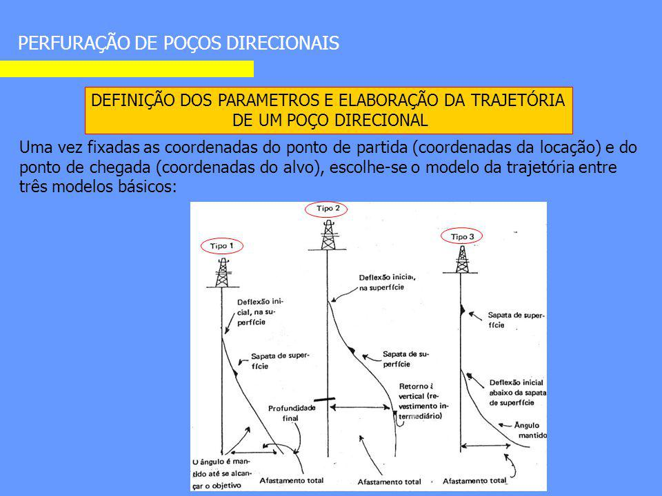 PERFURAÇÃO DE POÇOS DIRECIONAIS DEFINIÇÃO DOS PARAMETROS E ELABORAÇÃO DA TRAJETÓRIA DE UM POÇO DIRECIONAL Uma vez fixadas as coordenadas do ponto de p