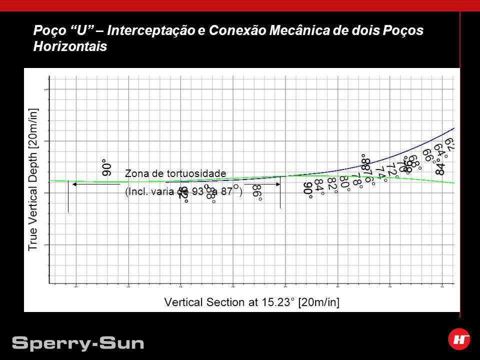 Poço U – Interceptação e Conexão Mecânica de dois Poços Horizontais Zona de tortuosidade (Incl.
