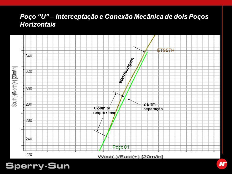 Poço U – Interceptação e Conexão Mecânica de dois Poços Horizontais 40608010020120 220 240 260 280 300 320 340 Poço 01 ET857H 2 a 3m separação +/-50m p/ reaproximar aterrissagem