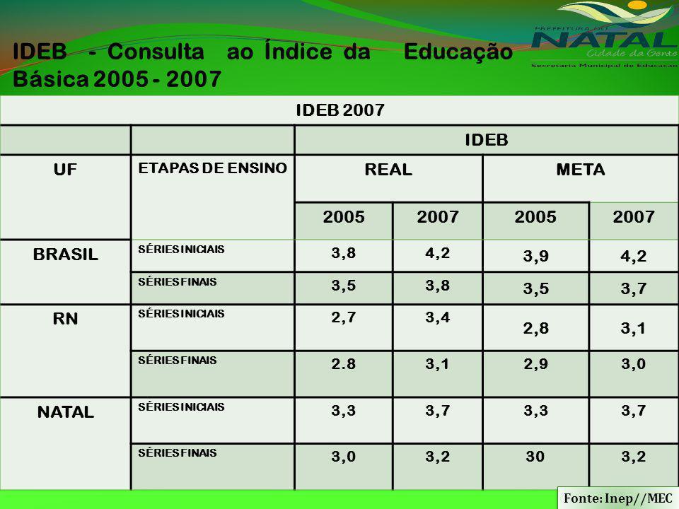IDEB - Consulta ao Índice da Educação Básica 2005 - 2007 IDEB 2007 IDEB UF ETAPAS DE ENSINO REALMETA 2005200720052007 BRASIL SÉRIES INICIAIS 3,84,2 3,94,2 SÉRIES FINAIS 3,53,8 3,53,7 RN SÉRIES INICIAIS 2,73,4 2,83,1 SÉRIES FINAIS 2.83,12,93,0 NATAL SÉRIES INICIAIS 3,33,73,33,7 SÉRIES FINAIS 3,03,2303,2 Fonte: Inep//MEC