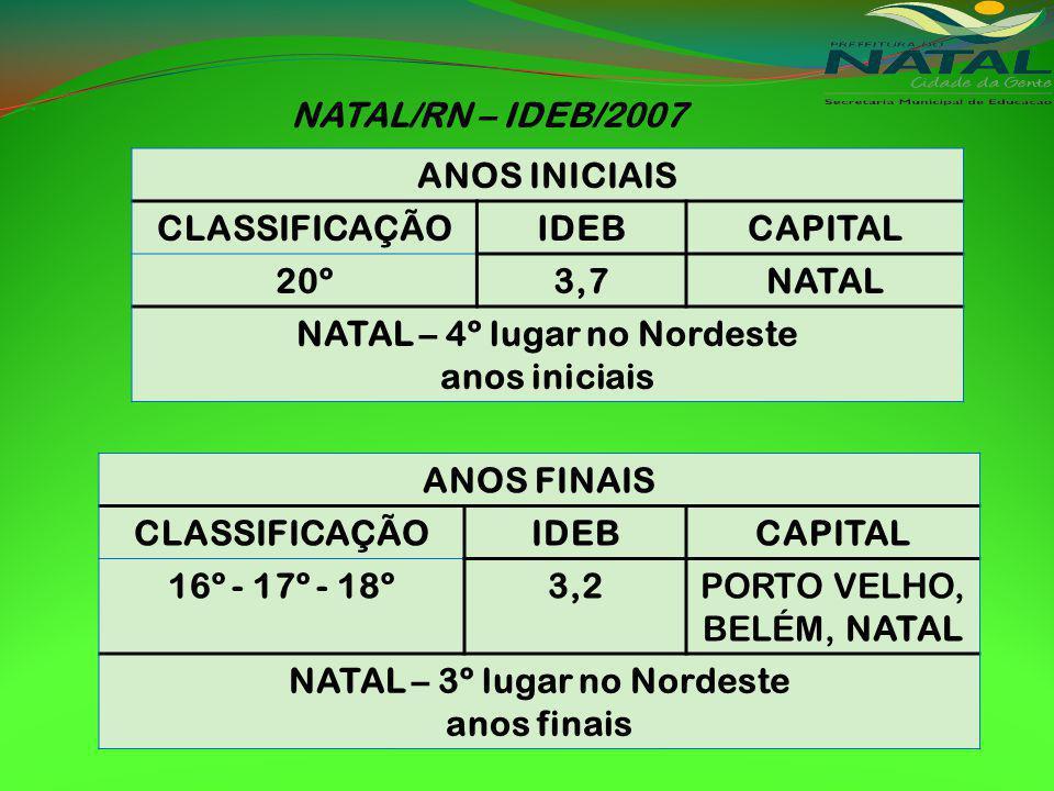 NATAL/RN – IDEB/2007 ANOS INICIAIS CLASSIFICAÇÃOIDEBCAPITAL 20º3,7NATAL NATAL – 4º lugar no Nordeste anos iniciais ANOS FINAIS CLASSIFICAÇÃOIDEBCAPITAL 16º - 17º - 18º3,2PORTO VELHO, BELÉM, NATAL NATAL – 3º lugar no Nordeste anos finais