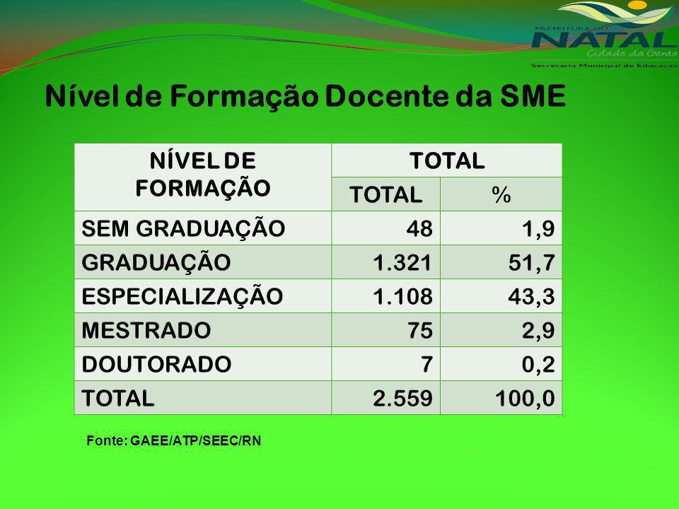 Nível de Formação Docente da SME NÍVEL DE FORMAÇÃO TOTAL % SEM GRADUAÇÃO481,9 GRADUAÇÃO1.32151,7 ESPECIALIZAÇÃO1.10843,3 MESTRADO752,9 DOUTORADO70,2 TOTAL2.559100,0 Fonte: GAEE/ATP/SEEC/RN