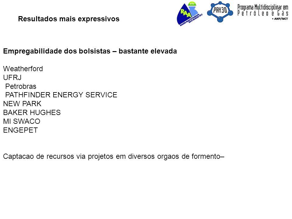 Resultados mais expressivos Empregabilidade dos bolsistas – bastante elevada Weatherford UFRJ Petrobras PATHFINDER ENERGY SERVICE NEW PARK BAKER HUGHES MI SWACO ENGEPET Captacao de recursos via projetos em diversos orgaos de formento–