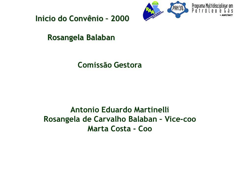 Inicio do Convênio – 2000 Rosangela Balaban Comissão Gestora Antonio Eduardo Martinelli Rosangela de Carvalho Balaban – Vice-coo Marta Costa - Coo