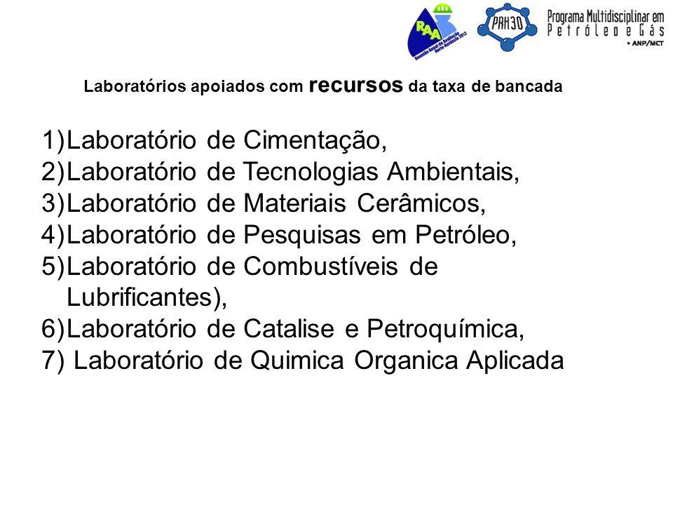 Laboratórios apoiados com recursos da taxa de bancada 1)Laboratório de Cimentação, 2)Laboratório de Tecnologias Ambientais, 3)Laboratório de Materiais Cerâmicos, 4)Laboratório de Pesquisas em Petróleo, 5)Laboratório de Combustíveis de Lubrificantes), 6)Laboratório de Catalise e Petroquímica, 7) Laboratório de Quimica Organica Aplicada