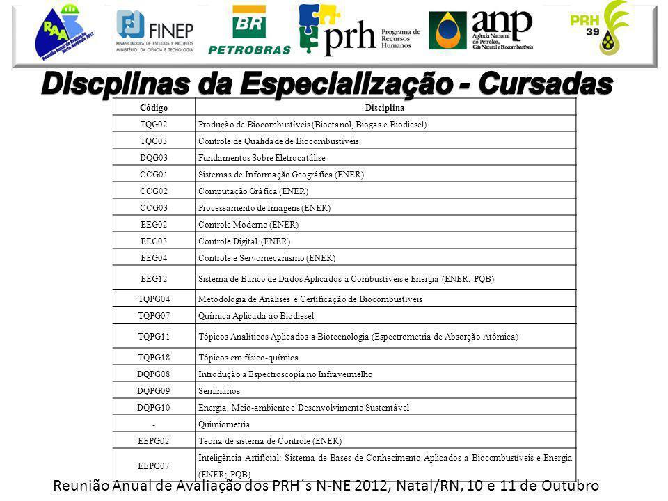 Reunião Anual de Avaliação dos PRH´s N-NE 2012, Natal/RN, 10 e 11 de Outubro CódigoDisciplina TQG02 Produção de Biocombustíveis (Bioetanol, Biogas e B
