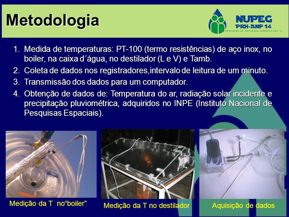 Metodologia 1.Medida de temperaturas: PT-100 (termo resistências) de aço inox, no boiler, na caixa d´água, no destilador (L e V) e Tamb. 2.Coleta de d