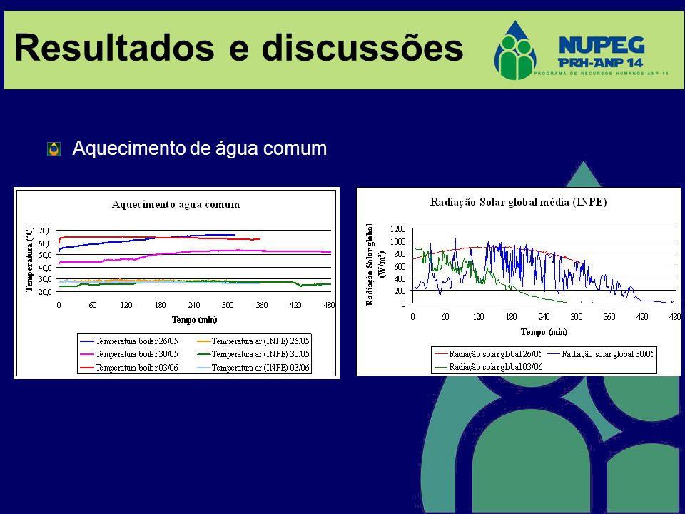 Resultados e discussões Aquecimento de água comum