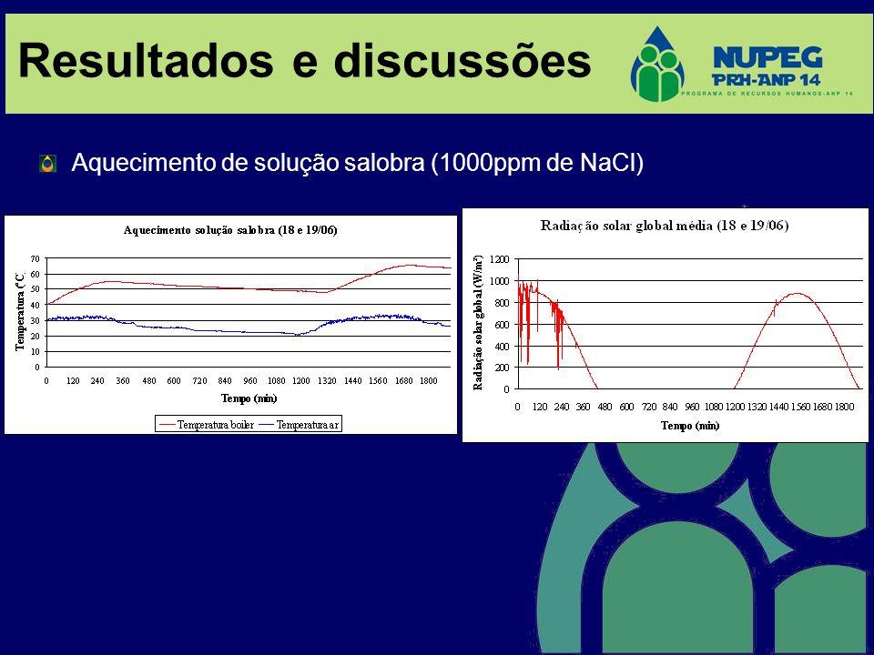 Resultados e discussões Aquecimento de solução salobra (1000ppm de NaCl)
