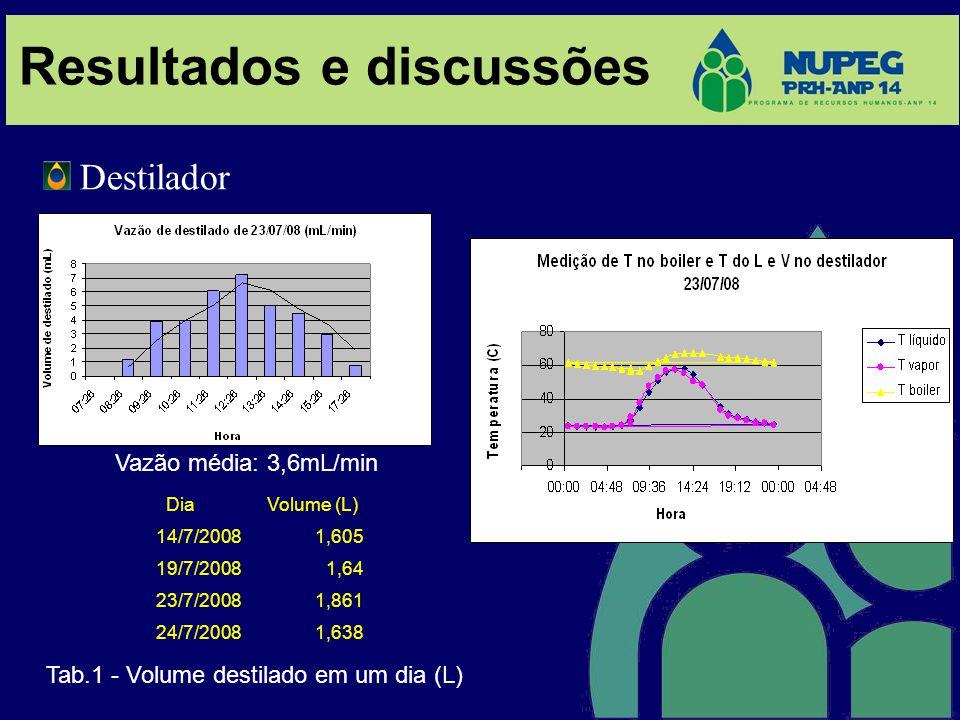 Resultados e discussões Destilador DiaVolume (L) 14/7/20081,605 19/7/20081,64 23/7/20081,861 24/7/20081,638 Tab.1 - Volume destilado em um dia (L) Vaz